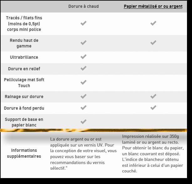 dorure-differences